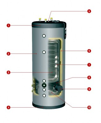 Konstrukcja zbiornika Smart Mulit Energy